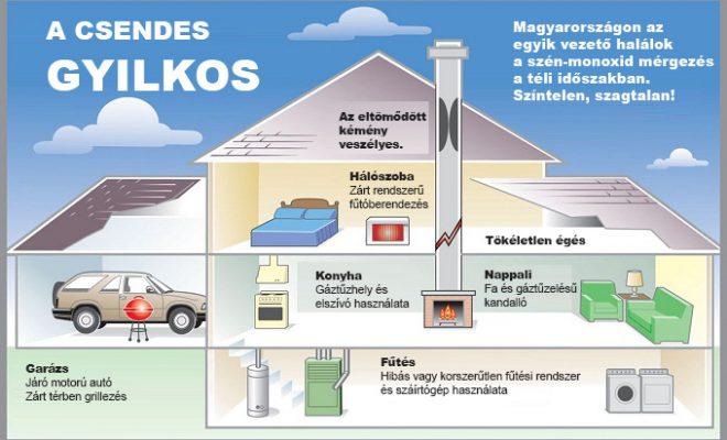 CO érzékelő veszélyforrások
